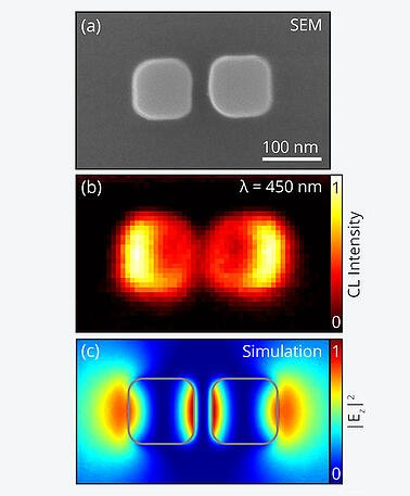 Cathodoluminescence map of silicon nanoparticles