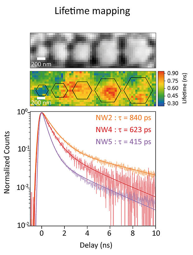 Hyperspectral CL data on a set of InGaN nanorods