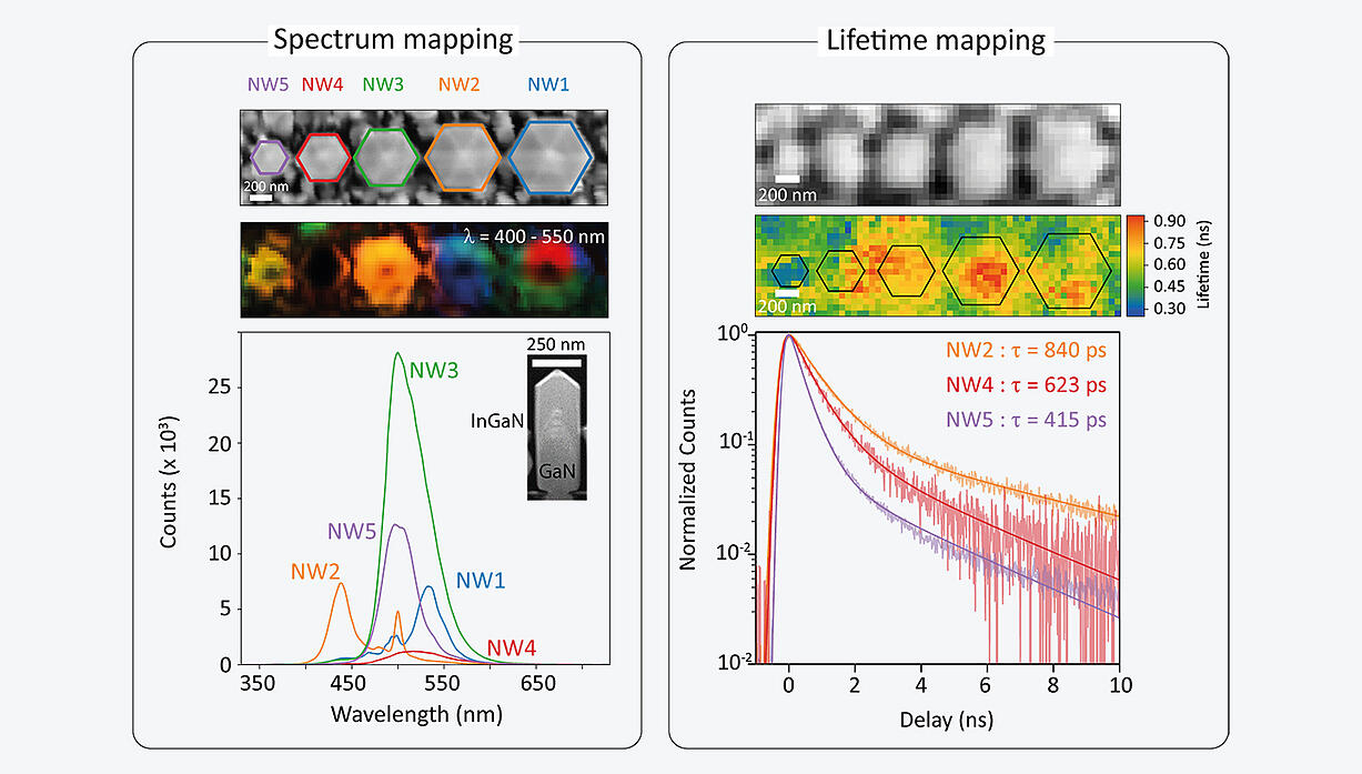 Hyperspectral and time-resolved decay trace CL data from InGaN nanorods