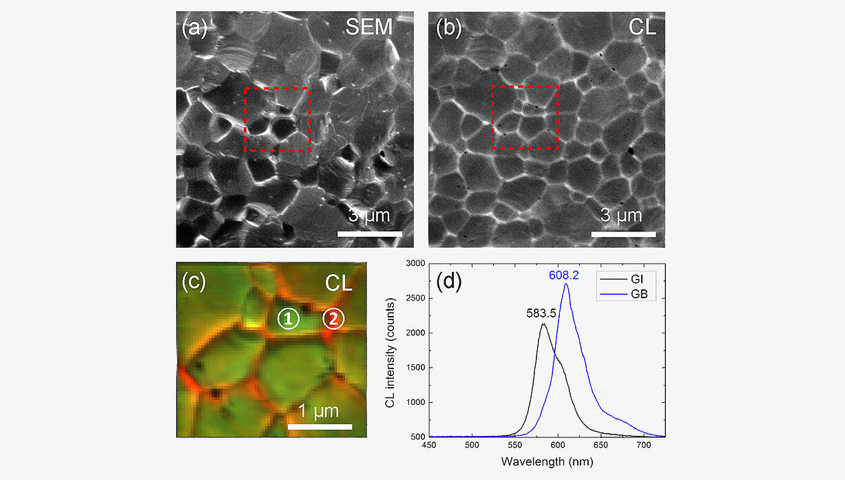 CL data from a cesium lead halide perovskite solar cell