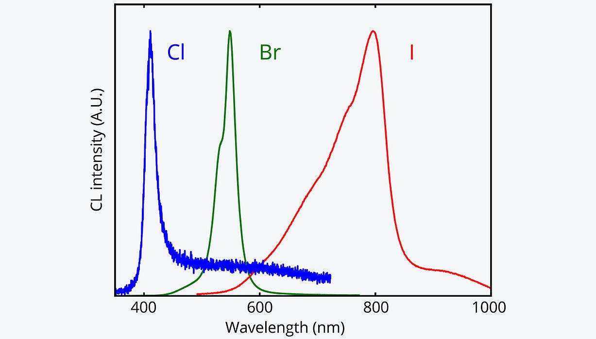 CL spectra for different lead-halide perovskite species