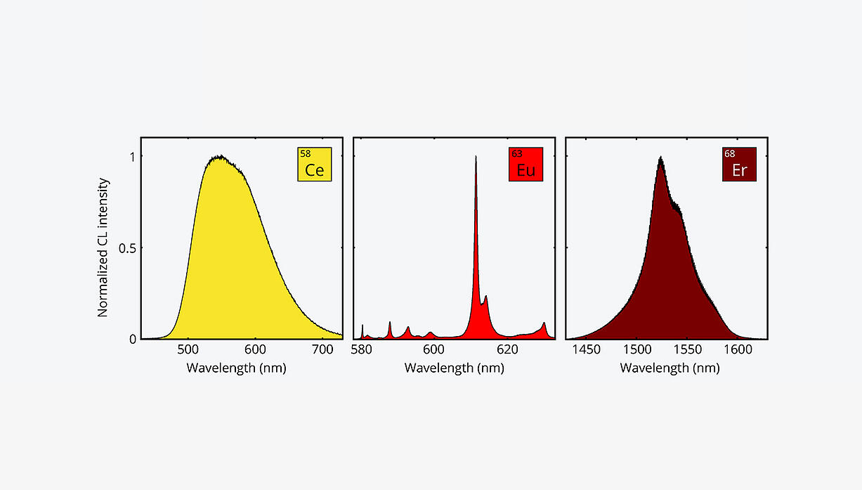 CL spectra from different phosphor materials
