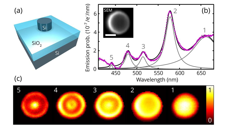 硅纳米粒子中的米氏共振