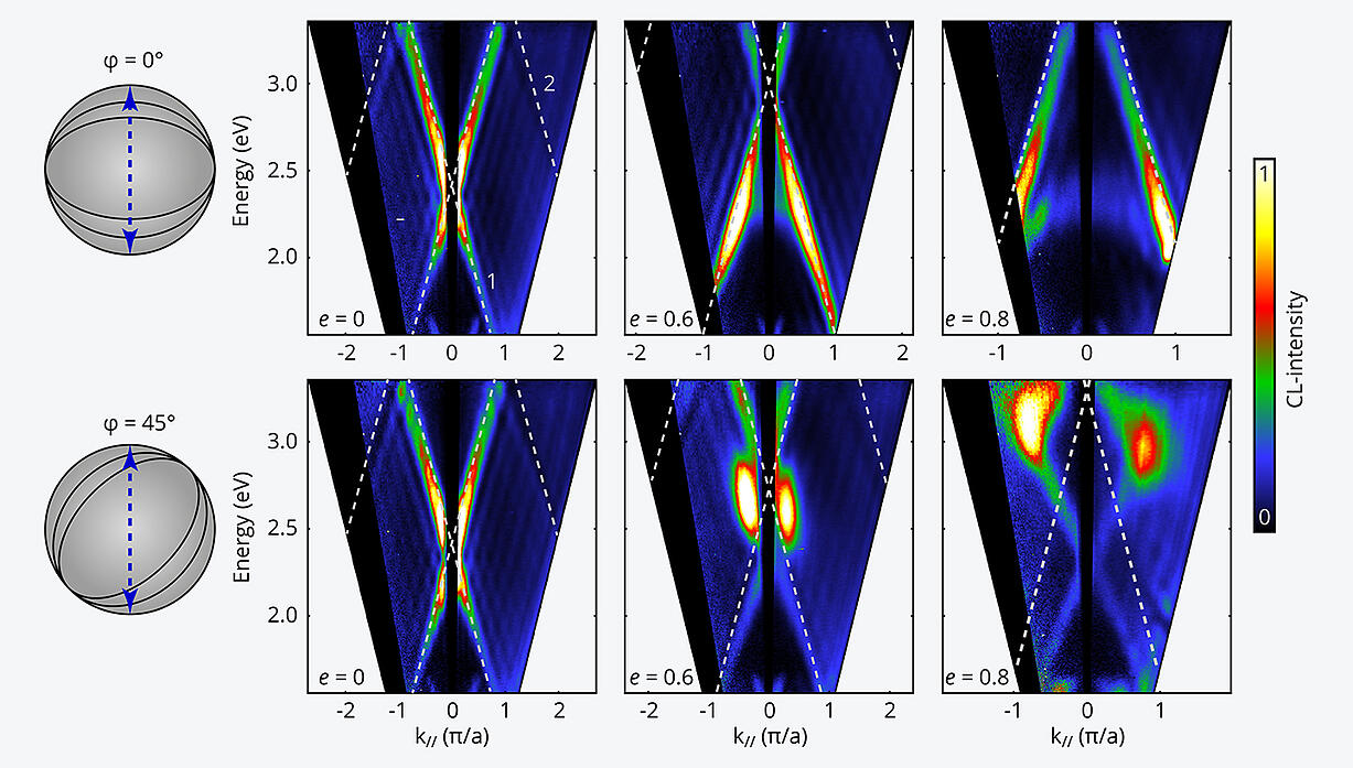 Energy-momentum maps for plasmonic bullseye antennas