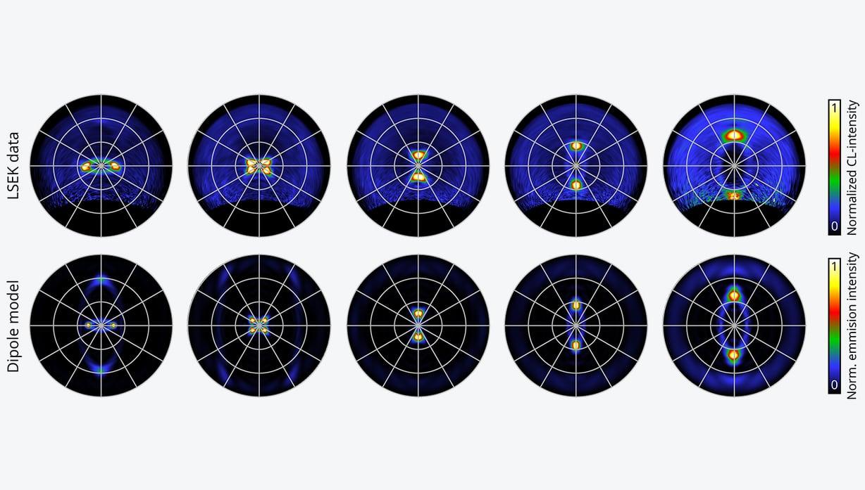 椭圆型舷梯的角剖面影片与波长的函数