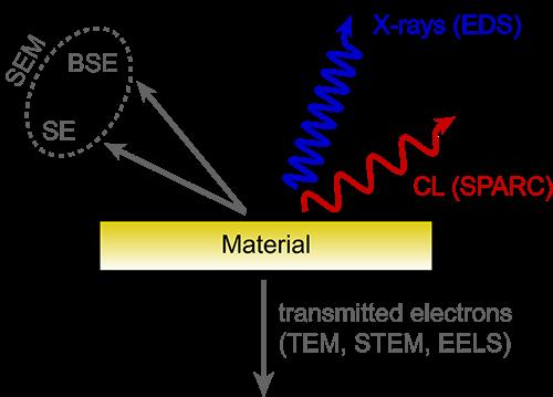 Cathodoluminescence imaging schematic