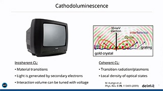 Angle-resolved cathodoluminescence spectroscopy